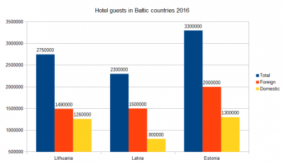 Baltis-holet-guests-2016